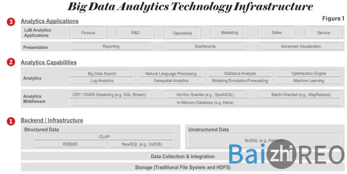 big-data-analytics-technology-infrastructure.jpg